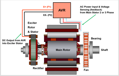 self excited ac alternator diagram stamford